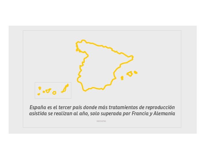 Infografía sobre fertilidad y reproducción asistida realizada por la clínica Accuna